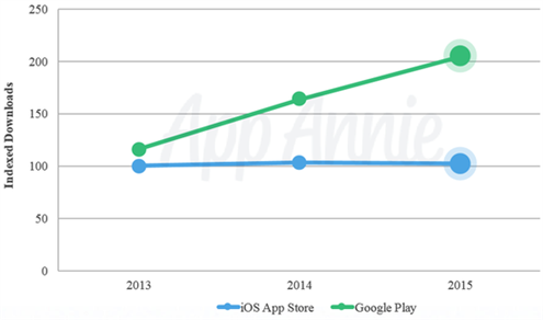 Which app platform is more profitable - Android or iOS?