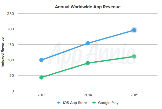 iOS App Store revenues are still clearly higher than from Google Play