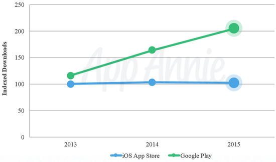 Google Play downloads have grown to double those from the iOS App Store in 2015