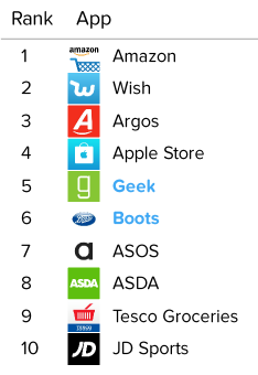 Top Retail apps: Amazon, Wish, Argos, Apple Store, Geek, Boots, ASOS, ASDA, Tesco, JD Sports